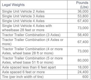 WEIGHT DIMENSIONS